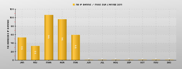 Stats mois.png